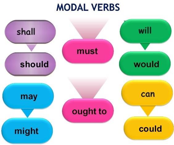 افعال مودال (modals) چه هستند و كاركرد آنها چيست